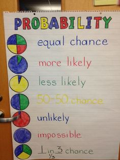 Teaching geometry ideas probability anchor chart by janelle math teacher, m Math Strategies, Math Resources, Math Activities, Homeschooling Resources, Math Charts, Math Anchor Charts, Pie Charts, Teaching Math, Teaching Geometry