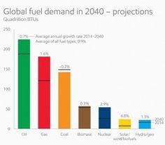 global fuel demand in 2040_full