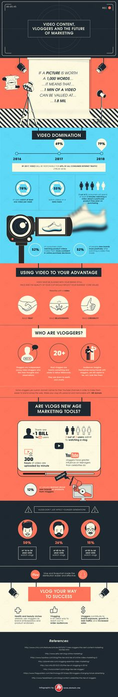 #Infographic Video Content, Vloggers and the Future of Marketing | MarketingHits | Scoop.it