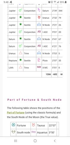 Periodic Table, I Am Awesome, Diagram, Map, Periodic Table Chart, Periotic Table, Location Map, Maps