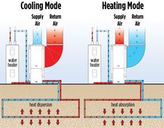 Geo-Thermal is what we have, but no water heater. We are tankless, except my small on demand in the kitchen for my tea. :)