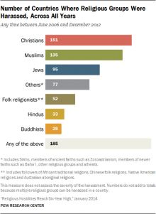 Pew Study: Christians Are The World's Most Oppressed Religious Group ----------------------------------------------------- Restrictions, harassment, and intimidation towards people who practice their religion increased in every major region of the world in 2012 except the Americas, with Christians the major target, says a new report by the Pew Research Center.