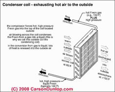 52 Best Ideas for the House images   Ac units     Diagram     Air conditioners