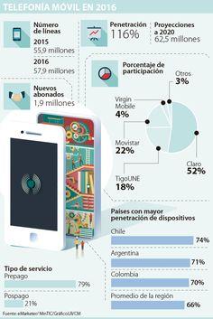Colombia cerrará el año con 33 millones de usuarios de celular Map, Colombia, Argentina, Location Map, Maps
