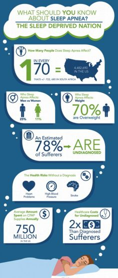 INFOGRAPH: What should you know about sleep apnea?
