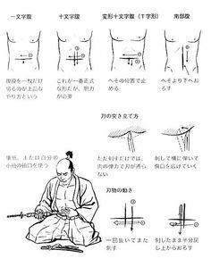 Samouraï - Seppuku (ritual suicide).
