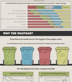 Arbtech created an infographic that explains the global food waste problem.