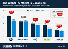 This chart shows worldwide PC shipments by the Top 5 vendors in the first quarter of 2013.   #statista #infographic