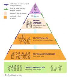~ Feodale samenleving + Standensamenleving ~ (ontstaan in de middeleeuwen) feodalisme = leenstelsel. koning gaf stukken land te leen aan de adel, in ruil voor: bescherming, belasting en vechten in oorlogen.Vaak waren de leenmannen graaf, baron of hertog.------- Er was ook een standensamenleving  die dus bestond uit 3 standen. 1: geestelijken. 2. adel. 3. burgers en boeren. Alleen de burgers en boeren (+ bourgeoisie= rijke burgers, met belangrijke functies in steden) moesten belasting betalen