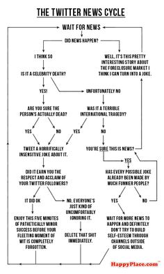 Important Flowcharts Of All Time
