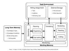 Process instruction essay