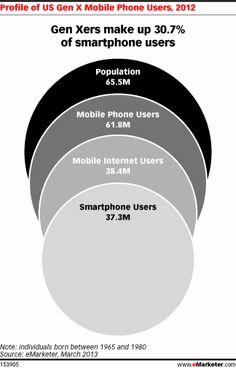How Digital Behavior Differs Among Millennials, Gen Xers and Boomers - eMarketer, Mar 21, 2013  http://www.emarketer.com/Article/How-Digital-Behavior-Differs-Among-Millennials-Gen-Xers-Boomers/1009748#