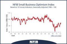 L'ottimismo (non) è il sapore del business
