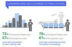 custom-local-ads-google