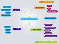 La mia mappa mentale sulla valorizzazione delle Risorse Umane