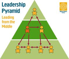 Leadership Pyramid Leading from the Middle
