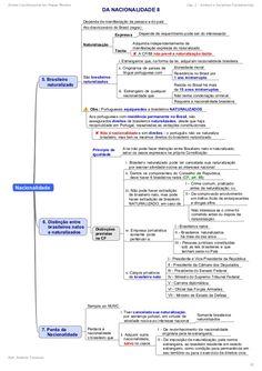 Direito Constitucional em Mapas Mentais Cap. 2 - Direitos e Garantias Fundamentais Prof. Roberto Troncoso 22