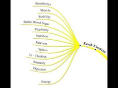 Acupuncture Canberra - The Earth Element of Chinese Medicine