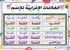 معلقات في قواعد اللغة سنة خامسة و سادسة ~ امتحانات تونس