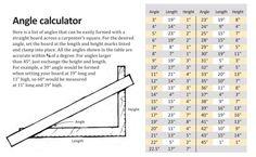 Tell the angle. Angle calculator using a carpenter's square.