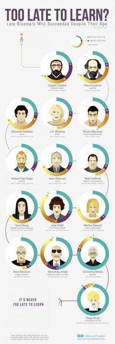 Nunca es tarde para estudiar – Infografia | Infografia - Las mejores infografias de Internet