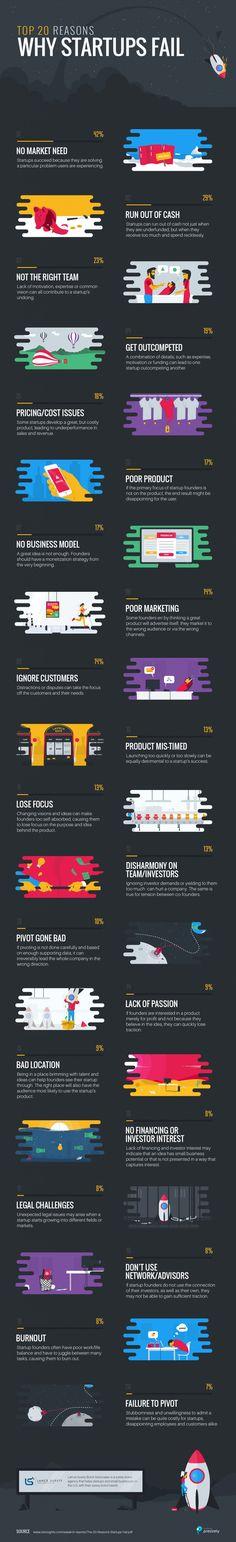 VisualCapitalism.com ha raccolto in un'infografica davvero ben fatta i motivi per cui le startup falliscono. Piccolo vademecum per evitare errori fin troppo comuni
