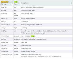 Cassandra Data Types Integers, Names, Type
