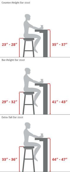 Bar Stool Buying Guide...Or the builder's guide. When building desks, tables or bars these measurements come in handy.
