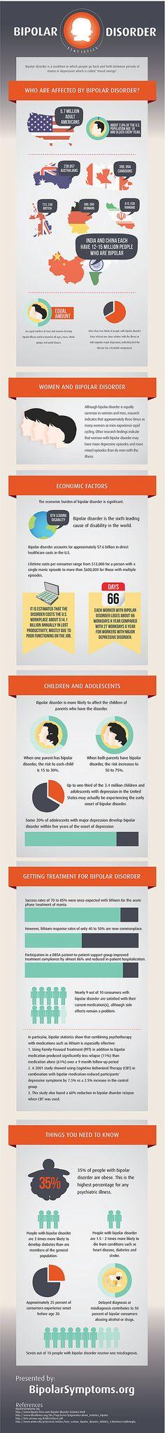 Bipolar Disorder Statistics Infographic