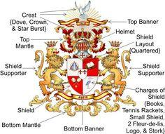 Image result for family crest breakdown