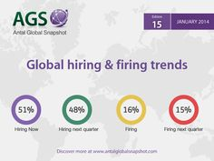 Who's hiring who's firing around the globe?  Discover more >> http://blog.antal.com/heatmap/
