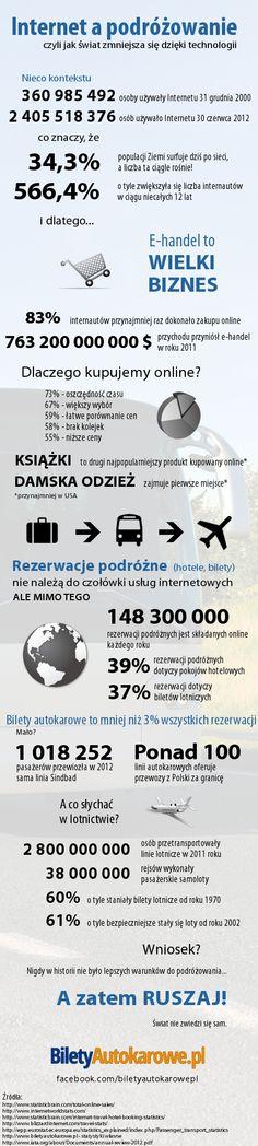 Infografika o turystyce w erze Internetu #Internet #turystyka