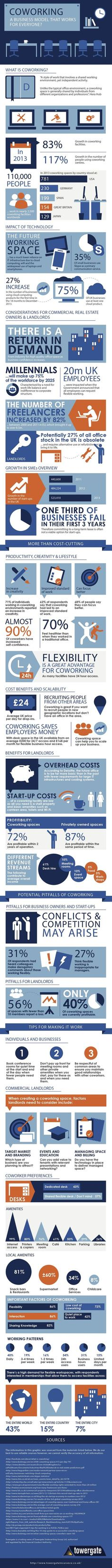 IS COWORKING A BUSINESS MODEL THAT WORKS FOR EVERYONE? (INFOGRAPHIC)