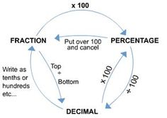 GCSE Maths - Revise fractions and decimals. Canterbury Tuition Centre. More