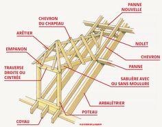 La structure d'une lucarne