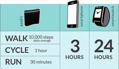 La promenade en 10.000 pas, 1 heure de bicyclette, le jogging de 30 minutes d'exercice ,produit de l'électricité avec Ampy