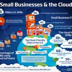 small-business-cloud-computing-2-infographic  #infographic