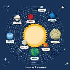 More than a million free vectors, PSD, photos and free icons. Exclusive freebies and all graphic resources that you need for your projects Earth And Solar System, Solar System Art, Solar System Poster, Solar System Model, Solar System Crafts, Solar System Planets, Solar System Projects For Kids, Solar System Activities, Activities For Kids