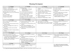 Developmental Milestones Chart 0-3 | Phonology Development Chart