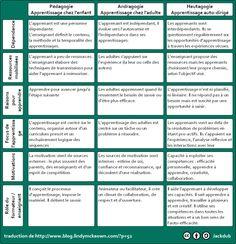 pédagogie-andragogie-heutagogie Child Development, Personal Development, Formation Continue, Challenge, Nursery School, Perception, Counseling, Affirmations, Infographic
