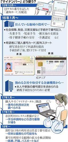 (教えて!続マイナンバー:1)社会保障や納税で提示:朝日新聞デジタル