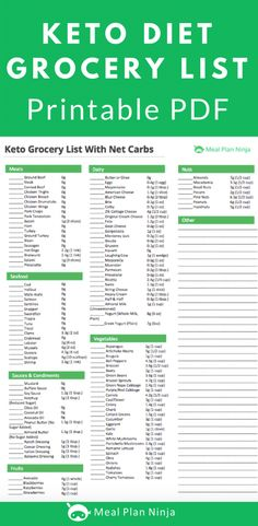 Printable Keto Diet Grocery List Approved Foods #ketoforbeginners #ketogenicdiet #ketogroceryshopping #ketogrocerylist