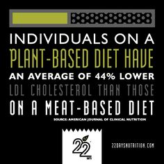 Individuals on a plant-based diet have an average of 44% lower LDL Cholesterol than those on a meat-based diet. #vegan #plantbased