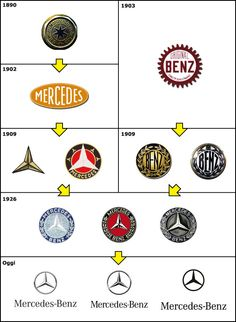 Mercedes logo history Mercedes Benz, Mercedes Logo, Car Logos, Design Language, Car Brands, Design Tutorials, Sport Cars, Exotic Cars, Automobile