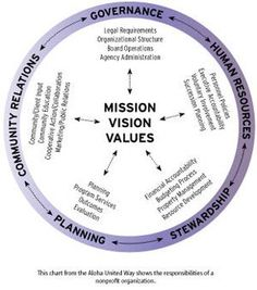 Using a non-profit structure to illustrate, this diagram shows how you can incorporate stewardship into an organization's mission, vision and value statements. Start A Non Profit, Vision Statement, Grant Writing, Nonprofit Fundraising, Core Values, Life Skills, Charity, Leadership, How To Plan