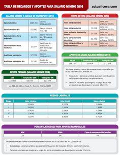 Tabla de recargos y aportes para salario mínimo 2016