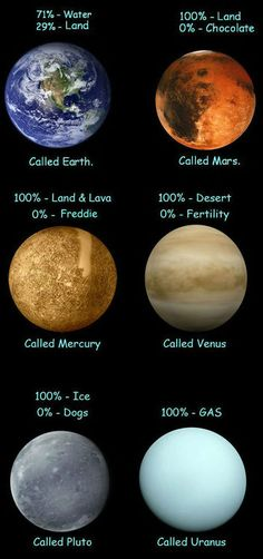 inaccurate planet names