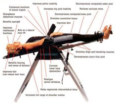 The simplest explanation of inversion therapy is this: You either hang upside down or at an inclined angle so the pressure of gravity on your spinal column is relieved. The simplest explanation of inversion table benefits is: Less gravitational pull on yo Hamstring Muscles, Muscle Stretches, Abdominal Muscles, Inversion Therapy, Spine Pain, Neck Pain, Inversion Table, Back Pain Relief, Varicose Veins