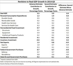 Third-quarter real GDP growth was revised up 0.4 percentage point from the advance estimate released in October.