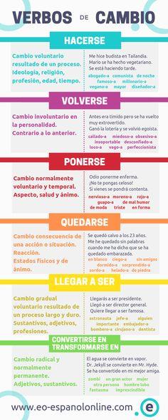 Spanish Grammar, Spanish Vocabulary, Spanish Language Learning, Teaching Spanish, Spanish Worksheets, Grammar Activities, Spanish Lessons, Writing, Capes